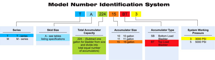 Model Number Identification System