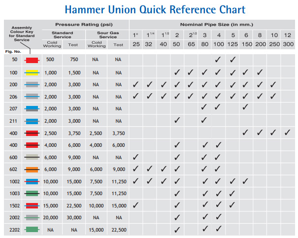 Hammer union lug industrial